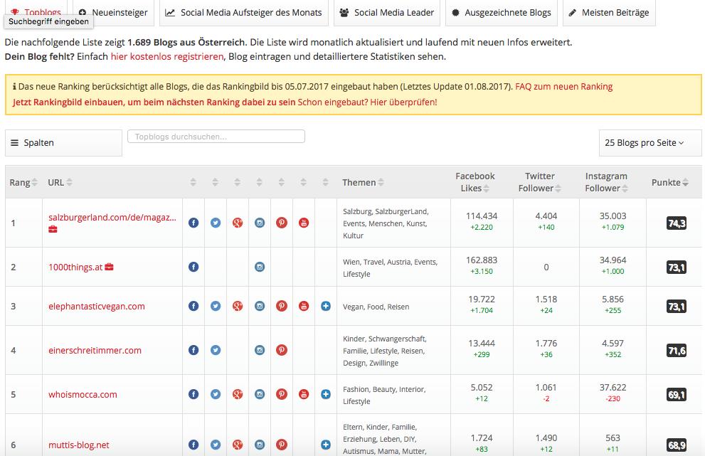 Einerschreitimmer ist Platz 4 in der österreichischen Blogszene