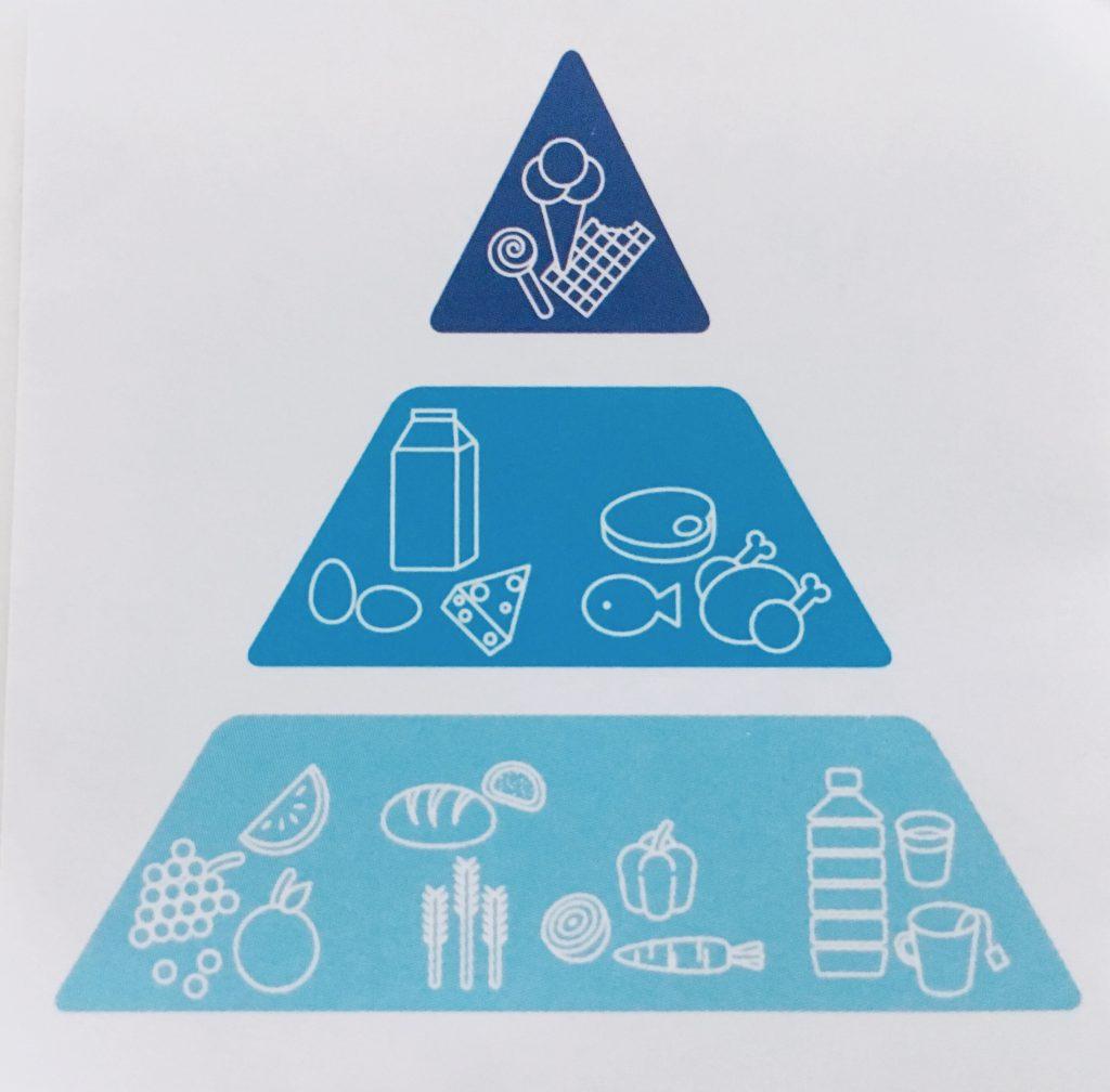 Ernährungspyramide zur optimierten Mischkost
